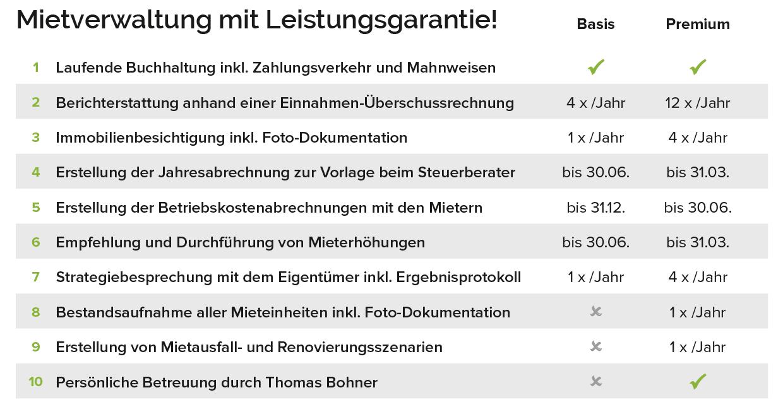 Unsere Leistungsgarantie für Mietverwaltung, Hausverwaltung in Pforzheim